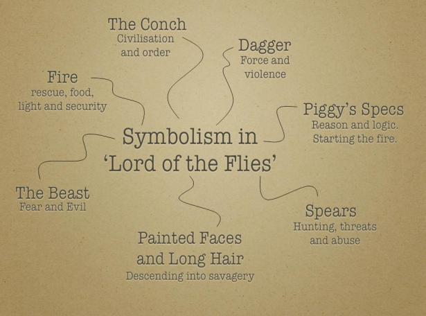 an analysis of the symbolic microcosm of society in goldings lord of the flies William golding's lord of the flies is an extremely complex and symbolic novel that goes beyond a group of english schoolboys who are stranded on an island and forced to survive on their.